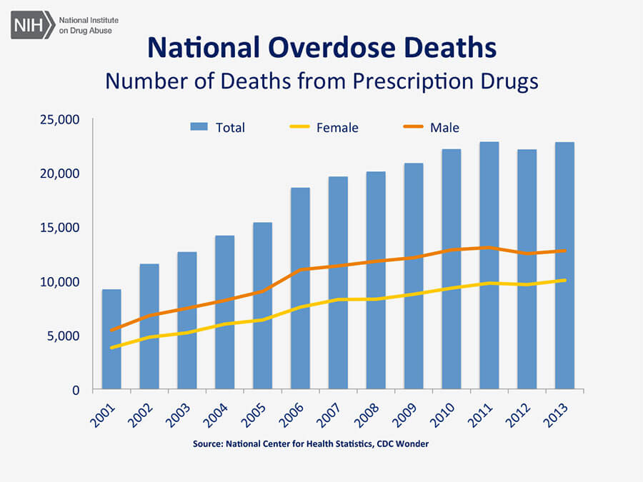 national overdose deaths